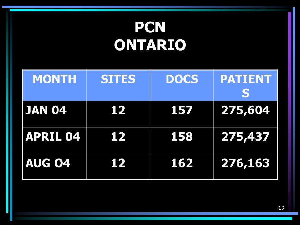 19 PCN ONTARIO MONTHSITESDOCSPATIENT S JAN 0412157275,604 APRIL 0412158275,437 AUG O412162276,163