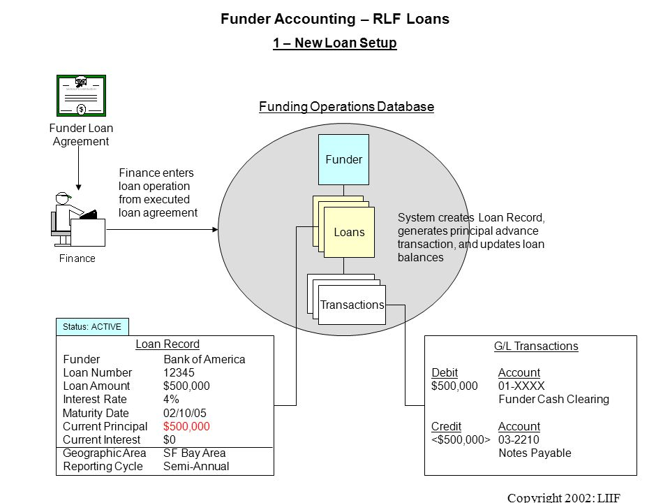 Copyright 2002: LIIF Funder Accounting – RLF Loans 1 – New Loan Setup Funding Operations Database FunderBank of America Loan Number12345 Loan Amount$500,000 Interest Rate4% Maturity Date02/10/05 Current Principal$500,000 Current Interest$0 Geographic AreaSF Bay Area Reporting CycleSemi-Annual Funder Finance enters loan operation from executed loan agreement Loan Record Transactions Loans DebitAccount $500,000 01-XXXX Funder Cash Clearing CreditAccount 03-2210 Notes Payable G/L Transactions Funder Loan Agreement System creates Loan Record, generates principal advance transaction, and updates loan balances Status: ACTIVE