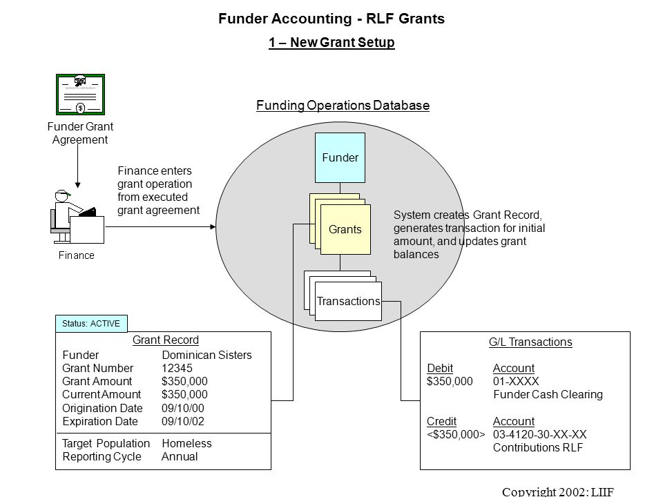 Copyright 2002: LIIF Funder Accounting - RLF Grants 1 – New Grant Setup Funding Operations Database FunderDominican Sisters Grant Number12345 Grant Amount$350,000 Current Amount$350,000 Origination Date09/10/00 Expiration Date09/10/02 Target PopulationHomeless Reporting CycleAnnual Funder Finance enters grant operation from executed grant agreement Grant Record Transactions Grants DebitAccount $350,000 01-XXXX Funder Cash Clearing CreditAccount 03-4120-30-XX-XX Contributions RLF G/L Transactions Funder Grant Agreement Status: ACTIVE System creates Grant Record, generates transaction for initial amount, and updates grant balances