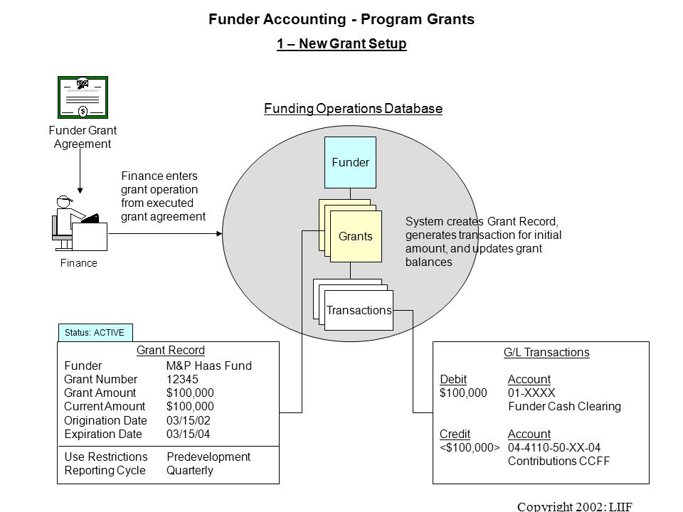 Copyright 2002: LIIF Funder Accounting - Program Grants 1 – New Grant Setup Funding Operations Database FunderM&P Haas Fund Grant Number12345 Grant Amount$100,000 Current Amount$100,000 Origination Date03/15/02 Expiration Date03/15/04 Use RestrictionsPredevelopment Reporting CycleQuarterly Funder Finance enters grant operation from executed grant agreement Grant Record Transactions Grants DebitAccount $100,000 01-XXXX Funder Cash Clearing CreditAccount 04-4110-50-XX-04 Contributions CCFF G/L Transactions Funder Grant Agreement Status: ACTIVE System creates Grant Record, generates transaction for initial amount, and updates grant balances