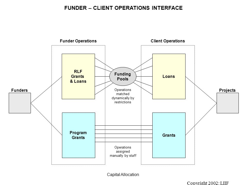 Copyright 2002: LIIF Funder OperationsClient Operations FUNDER – CLIENT OPERATIONS INTERFACE ProjectsFunders RLF Grants & Loans Program Grants Loans Grants Funding Pools Capital Allocation Operations matched dynamically by restrictions Operations assigned manually by staff