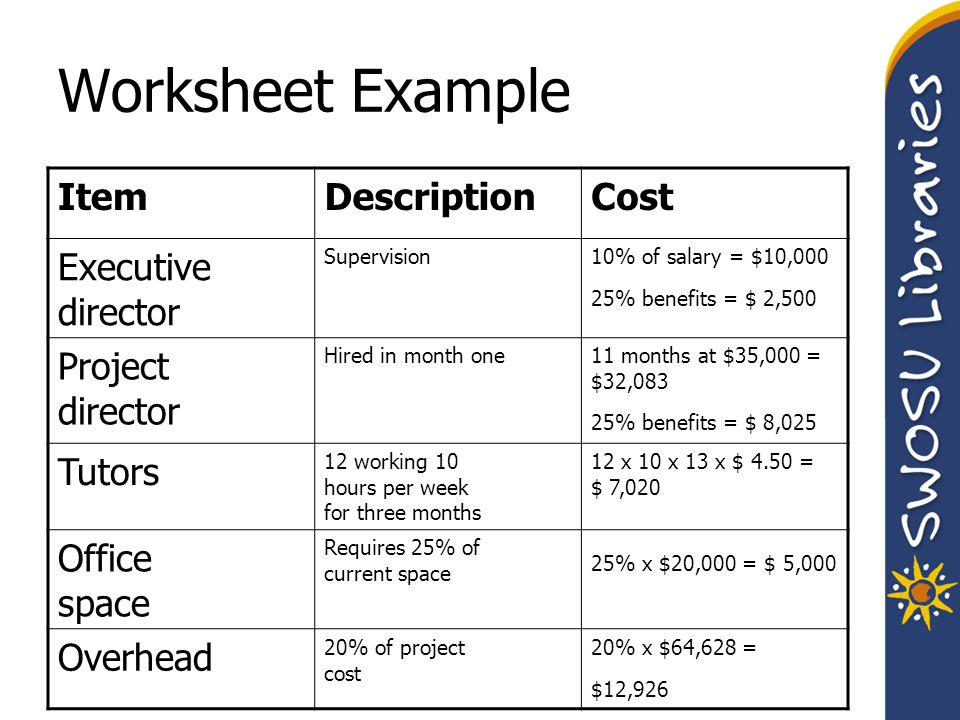 Worksheet Example ItemDescriptionCost Executive director Supervision10% of salary = $10,000 25% benefits = $ 2,500 Project director Hired in month one11 months at $35,000 = $32,083 25% benefits = $ 8,025 Tutors 12 working 10 hours per week for three months 12 x 10 x 13 x $ 4.50 = $ 7,020 Office space Requires 25% of current space 25% x $20,000 = $ 5,000 Overhead 20% of project cost 20% x $64,628 = $12,926