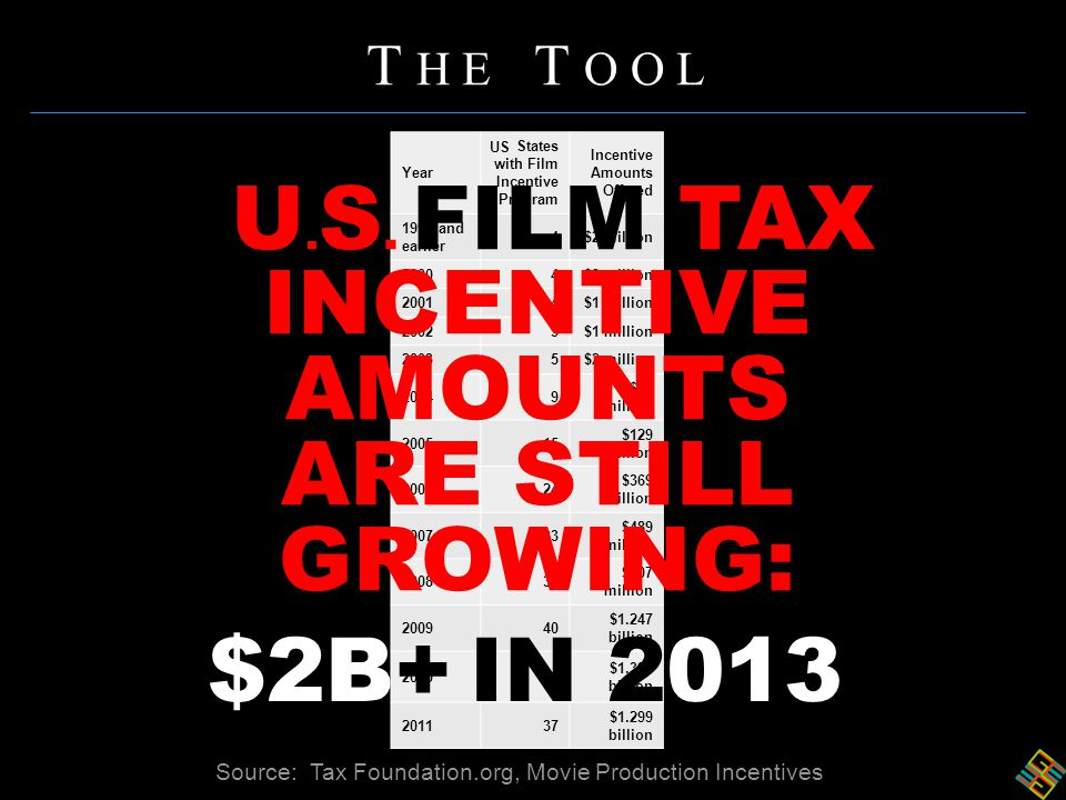 T H E T O O L Year States with Film Incentive Program Incentive Amounts Offered 1999 and earlier 4$2 million 20004$3 million 20014$1 million 20025$1 million 20035$2 million 20049 $68 million 200515 $129 million 200624 $369 million 200733 $489 million 200835 $807 million 200940 $1.247 billion 201040 $1.396 billion 201137 $1.299 billion Source: Tax Foundation.org, Movie Production Incentives U.