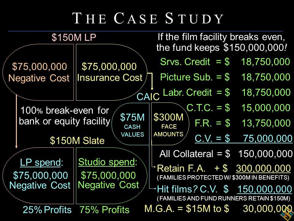 Srvs. Credit = $ 18,750,000 Picture Sub. = $ 18,750,000 Labr. Credit = $ 18,750,000 C.T.C. = $ 15,000,000 F.R. = $ 13,750,000 C.V. = $ 75,000,000 All