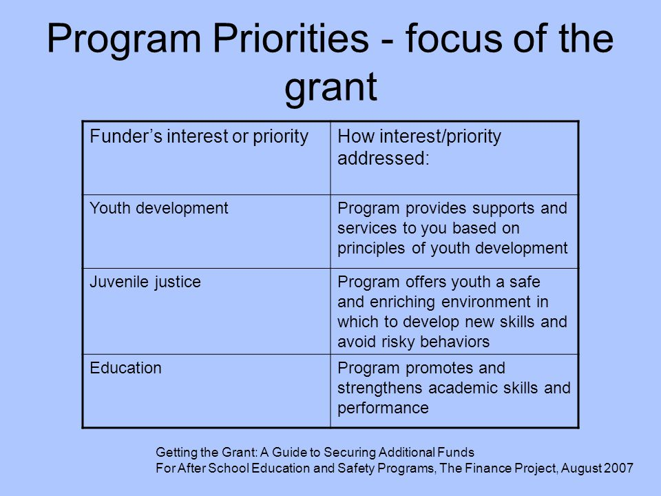 Program Priorities - focus of the grant Funder's interest or priorityHow interest/priority addressed: Youth developmentProgram provides supports and s