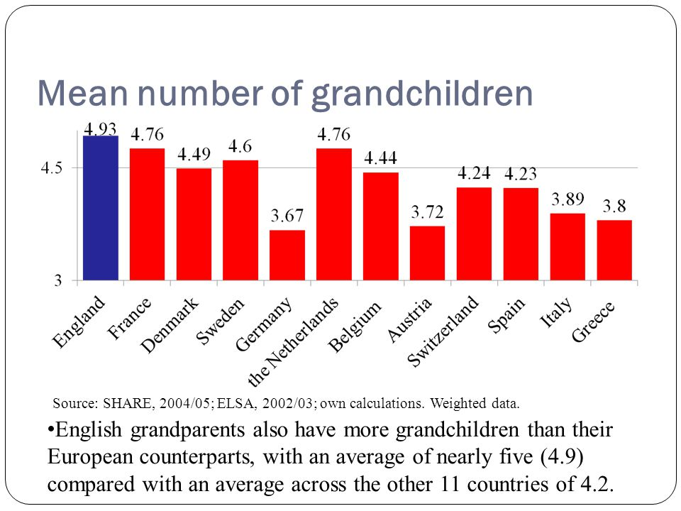 % grandparents with at least one grandchild aged 0-2 13 Dutch grandparents most likely have grandchild < 3 followed by French, Danish and Swedish.