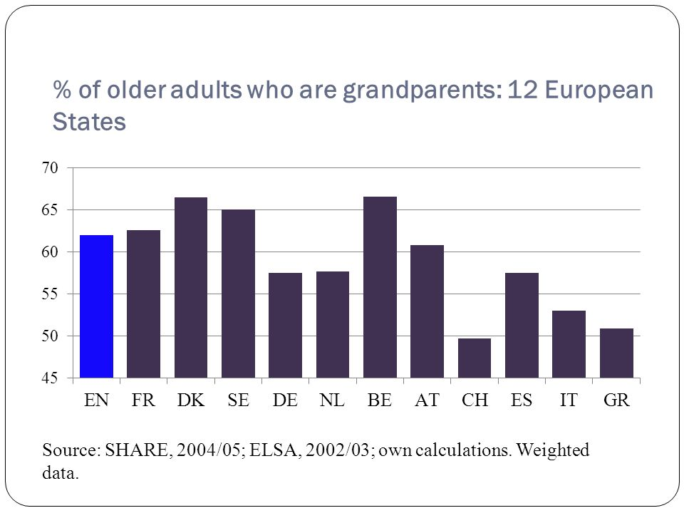 Age profile grandparents Considerable variation in % grandparents who are of working age (i.e.
