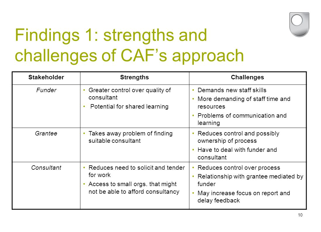 10 Findings 1: strengths and challenges of CAF's approach StakeholderStrengthsChallenges FunderGreater control over quality of consultant Potential for shared learning Demands new staff skills More demanding of staff time and resources Problems of communication and learning GranteeTakes away problem of finding suitable consultant Reduces control and possibly ownership of process Have to deal with funder and consultant ConsultantReduces need to solicit and tender for work Access to small orgs.