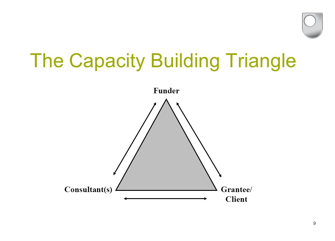 9 The Capacity Building Triangle Funder Consultant(s)Grantee/ Client