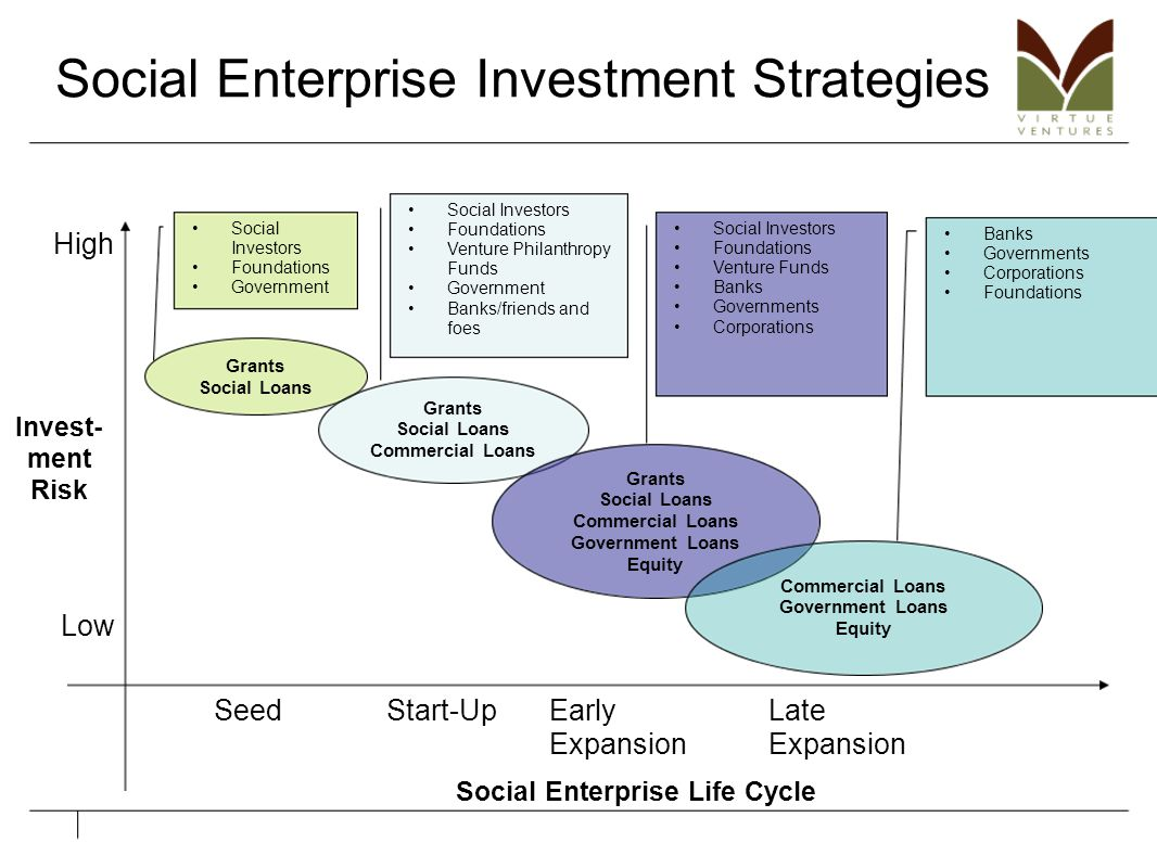 Social Enterprise Investment Strategies Invest- ment Risk Social Enterprise Life Cycle High Low SeedStart-UpEarly Expansion Late Expansion Grants Soci