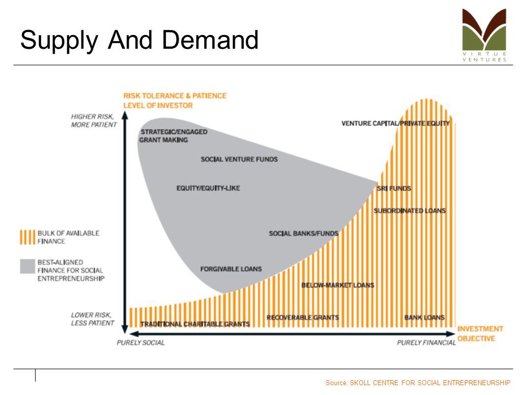 Supply And Demand Source: SKOLL CENTRE FOR SOCIAL ENTREPRENEURSHIP