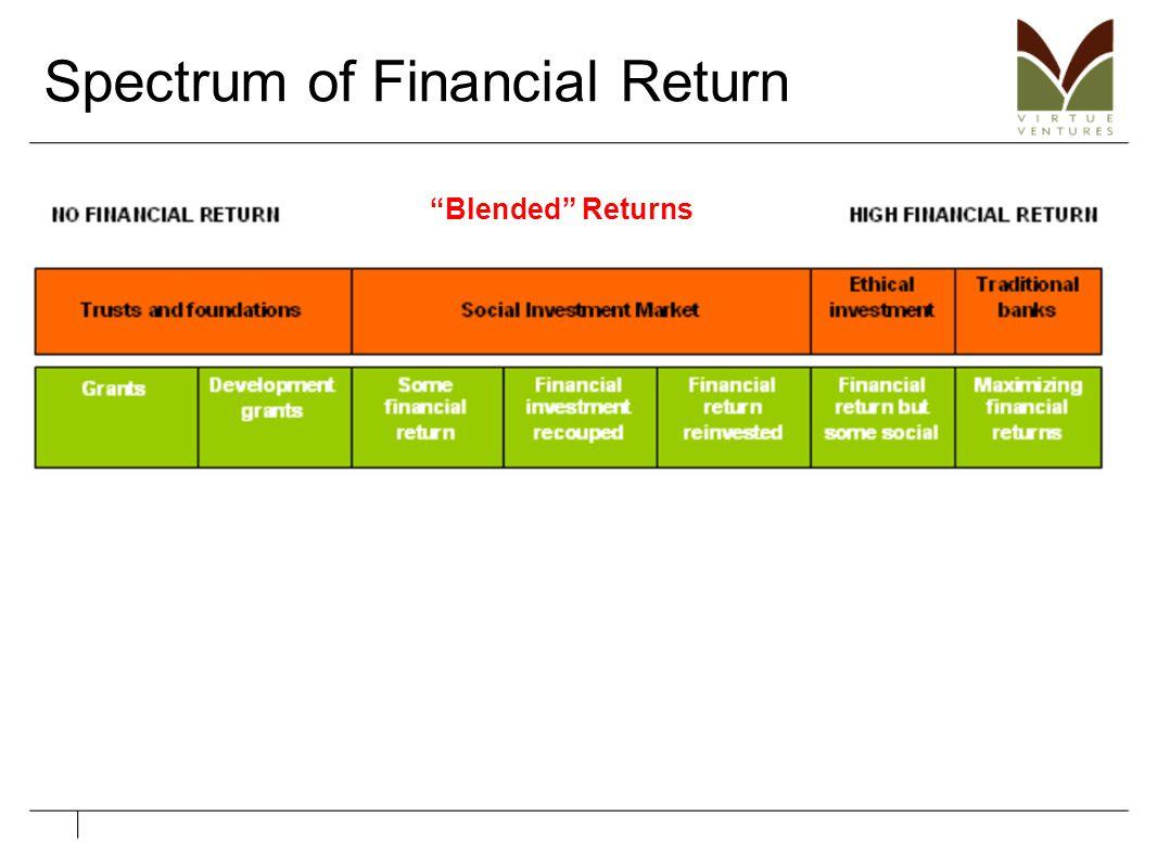"""Spectrum of Financial Return """"Blended"""" Returns"""