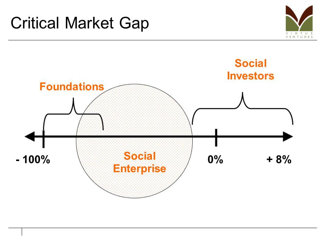 Critical Market Gap - 100%+ 8%0%- 15% Social Investors Foundations Social Enterprise