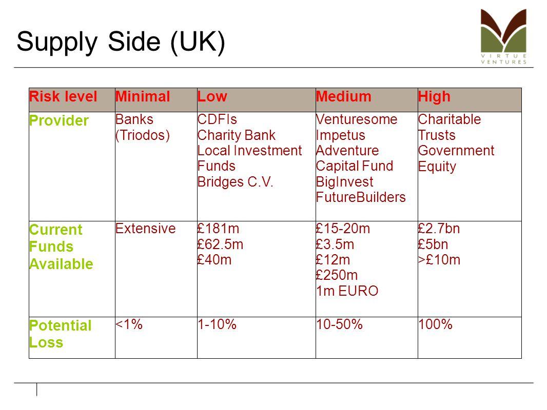 Supply Side (UK)