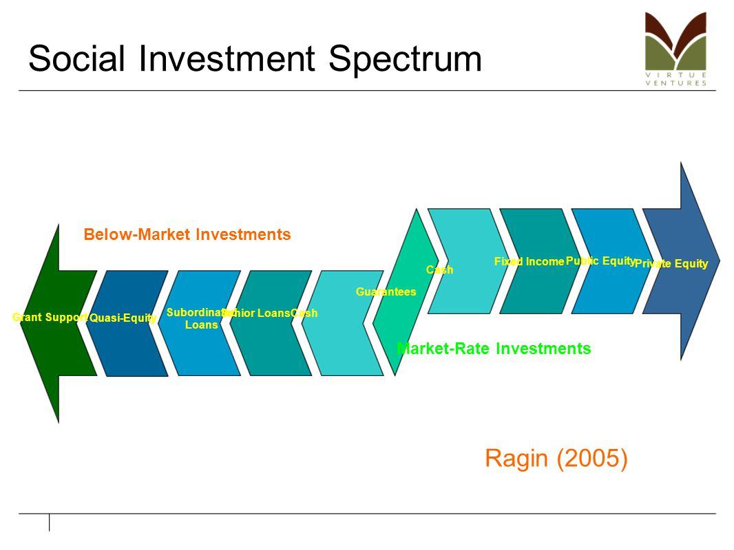Cash Public Equity Fixed Income Cash Private Equity Guarantees Senior Loans Subordinated Loans Grant Support Market-Rate Investments Below-Market Inve