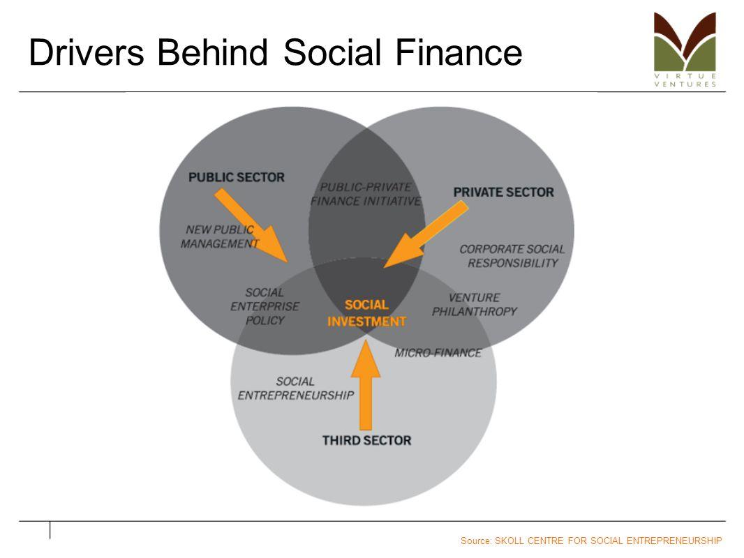 Drivers Behind Social Finance Source: SKOLL CENTRE FOR SOCIAL ENTREPRENEURSHIP