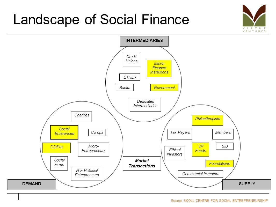 Credit Unions Micro- Finance Institutions ETHEX Government Social Firms Commercial Investors Social Enterprises Micro- Entrepreneurs Tax-Payers Philan