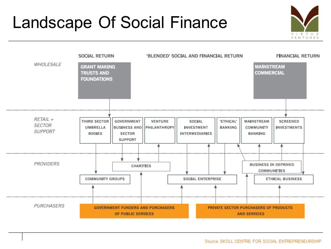 Landscape Of Social Finance Source: SKOLL CENTRE FOR SOCIAL ENTREPRENEURSHIP