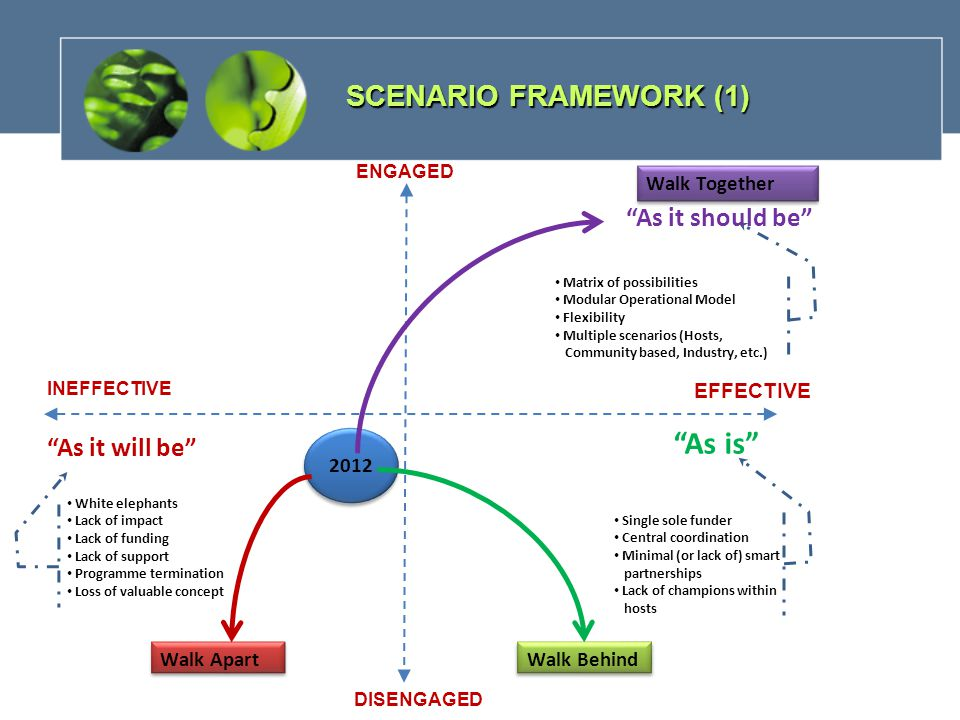 SCENARIO FRAMEWORK (1) ENGAGED DISENGAGED INEFFECTIVE EFFECTIVE 2012 Single sole funder Central coordination Minimal (or lack of) smart partnerships Lack of champions within hosts Walk Apart As it will be Walk Behind White elephants Lack of impact Lack of funding Lack of support Programme termination Loss of valuable concept Walk Together Matrix of possibilities Modular Operational Model Flexibility Multiple scenarios (Hosts, Community based, Industry, etc.) As it should be As is
