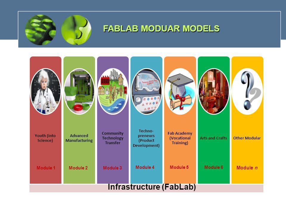 FABLAB MODUAR MODELS Infrastructure (FabLab) Module 1Module 2Module 3 Module 4Module 5 Module n Module 6