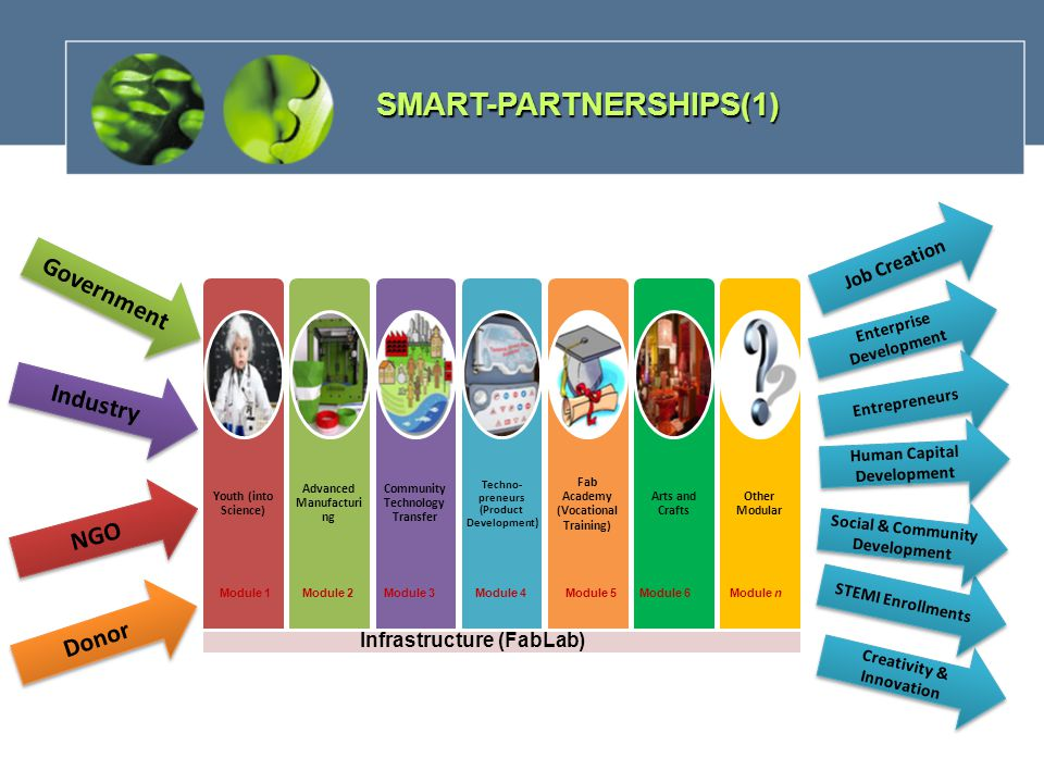 SMART-PARTNERSHIPS(1) Infrastructure (FabLab) Module 1 Module 2 Module 3Module 4Module 5Module nModule 6 Job Creation Enterprise Development Creativity & Innovation STEMI Enrollments Social & Community Development Entrepreneurs Human Capital Development Government Industry Donor NGO