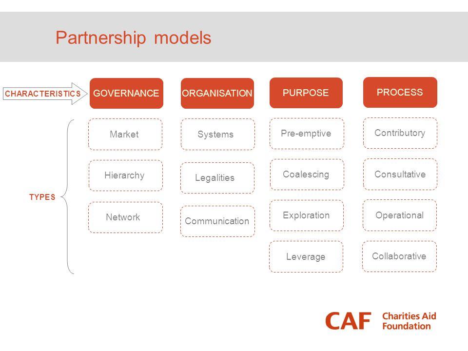 Partnership models GOVERNANCE Market Hierarchy Network PURPOSE Pre-emptive Coalescing Exploration Leverage PROCESS Contributory Consultative Operation