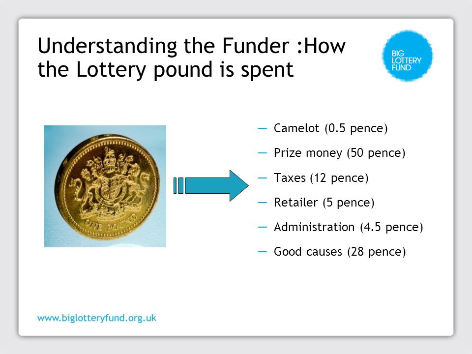 Understanding the Funder :How the Lottery pound is spent ─ Camelot (0.5 pence) ─ Prize money (50 pence) ─ Taxes (12 pence) ─ Retailer (5 pence) ─ Administration (4.5 pence) ─ Good causes (28 pence)