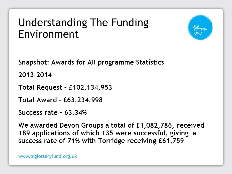 Understanding The Funding Environment Snapshot: Awards for All programme Statistics 2013-2014 Total Request – £102,134,953 Total Award – £63,234,998 Success rate – 63.34% We awarded Devon Groups a total of £1,082,786, received 189 applications of which 135 were successful, giving a success rate of 71% with Torridge receiving £61,759