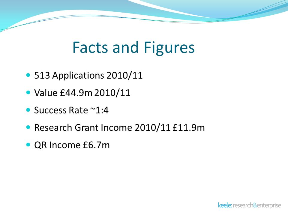 Facts and Figures 513 Applications 2010/11 Value £44.9m 2010/11 Success Rate ~1:4 Research Grant Income 2010/11 £11.9m QR Income £6.7m
