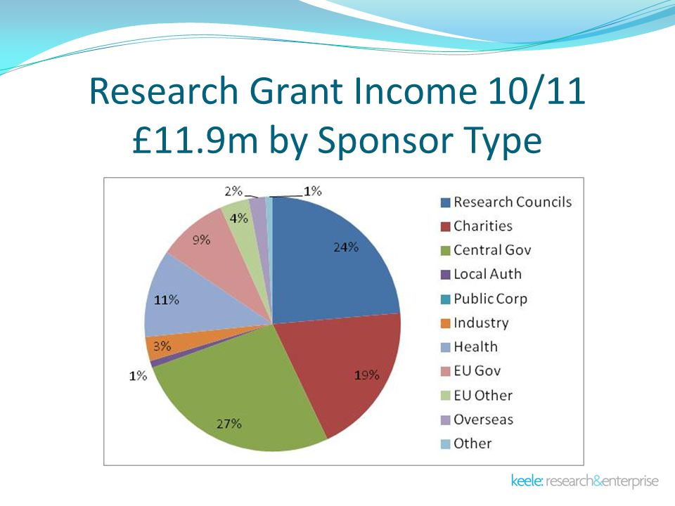Research Grant Income 10/11 £11.9m by Sponsor Type