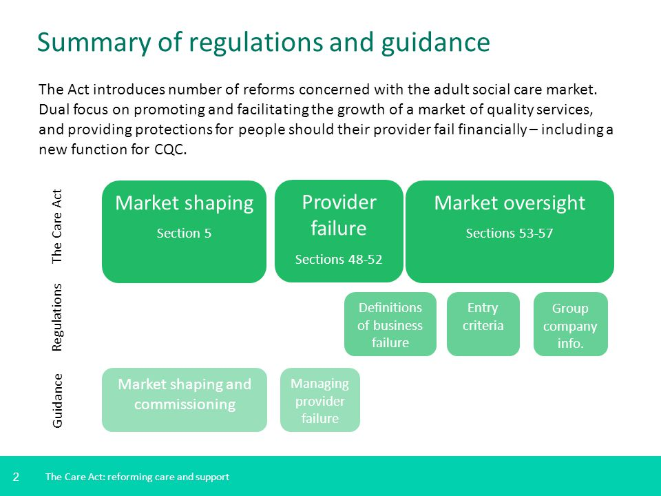 3 The Care Act: market shaping Local authority Market ALL LOCAL PEOPLE Market shaping and commissioning Duty on local authorities to promote a sustainable, diverse and vibrant market for care and support that delivers high quality services for all local people.