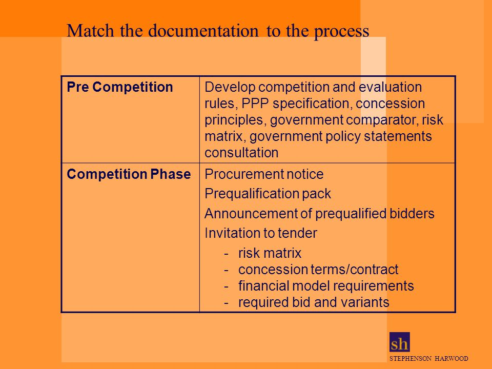STEPHENSON HARWOOD Match the documentation to the process Pre CompetitionDevelop competition and evaluation rules, PPP specification, concession principles, government comparator, risk matrix, government policy statements consultation Competition PhaseProcurement notice Prequalification pack Announcement of prequalified bidders Invitation to tender -risk matrix -concession terms/contract -financial model requirements -required bid and variants