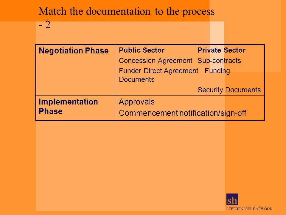 STEPHENSON HARWOOD Match the documentation to the process - 2 Negotiation Phase Public SectorPrivate Sector Concession AgreementSub-contracts Funder Direct AgreementFunding Documents Security Documents Implementation Phase Approvals Commencement notification/sign-off