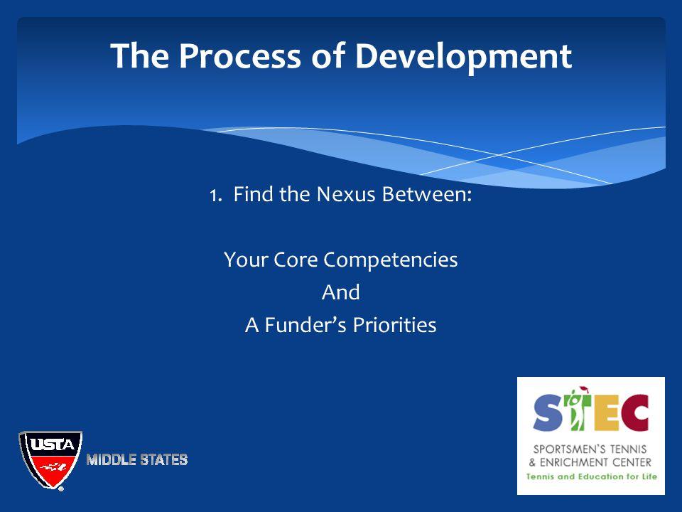 The Process of Development 1.
