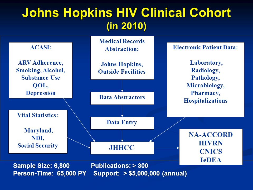 Johns Hopkins HIV Clinical Cohort (in 2010) Medical Records Abstraction: Johns Hopkins, Outside Facilities Electronic Patient Data: Laboratory, Radiology, Pathology, Microbiology, Pharmacy, Hospitalizations Data Entry JHHCC Data Abstractors ACASI: ARV Adherence, Smoking, Alcohol, Substance Use QOL, Depression Vital Statistics: Maryland, NDI, Social Security Sample Size: 6,800 Publications: > 300 Person-Time: 65,000 PY Support: > $5,000,000 (annual) NA-ACCORD HIVRN CNICS IeDEA