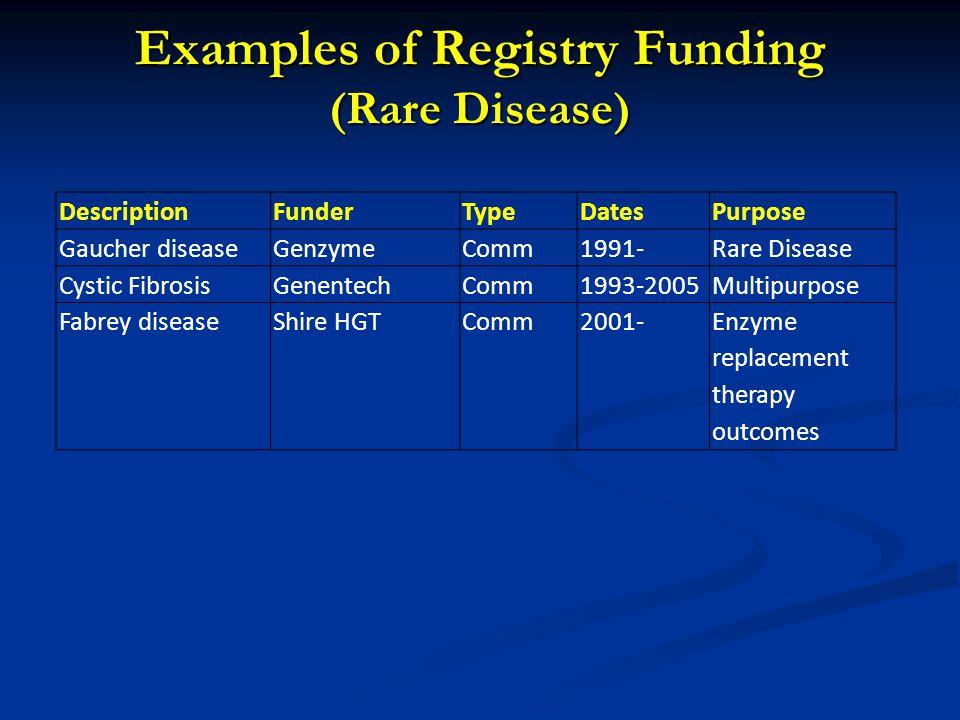 Examples of Registry Funding (Birth Defects) DescriptionFunderTypeDatesPurpose Bupropion in Pregnancy GSKComm1997-2007Birth defects ART in Pregnancy Abbott, Boehringer Ingelheim, BMS, Gilead, GSK, Merck, Pfizer, Roche Tibotec, Novartis Comm1989-Birth defects Ribivirin in Pregancy Hoffman-La Roche, Sandoz, Shering-Plough Comm2003-Birth defects