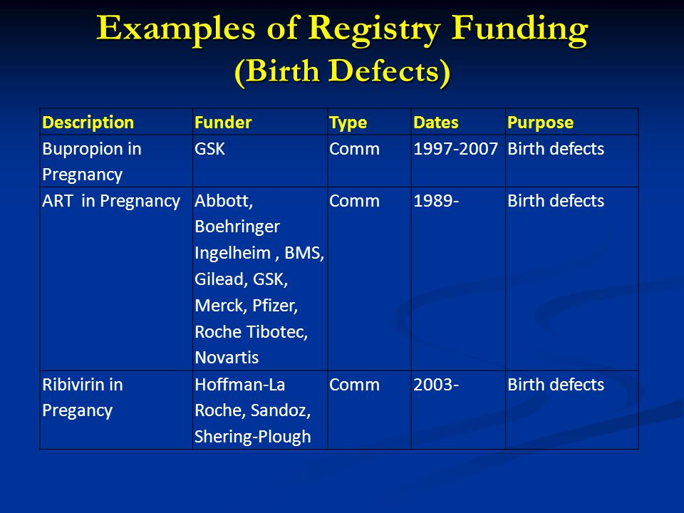 Examples of Registry Funding (Birth Defects) DescriptionFunderTypeDatesPurpose Bupropion in Pregnancy GSKComm1997-2007Birth defects ART in Pregnancy Abbott, Boehringer Ingelheim, BMS, Gilead, GSK, Merck, Pfizer, Roche Tibotec, Novartis Comm1989-Birth defects Ribivirin in Pregancy Hoffman-La Roche, Sandoz, Shering-Plough Comm2003-Birth defects