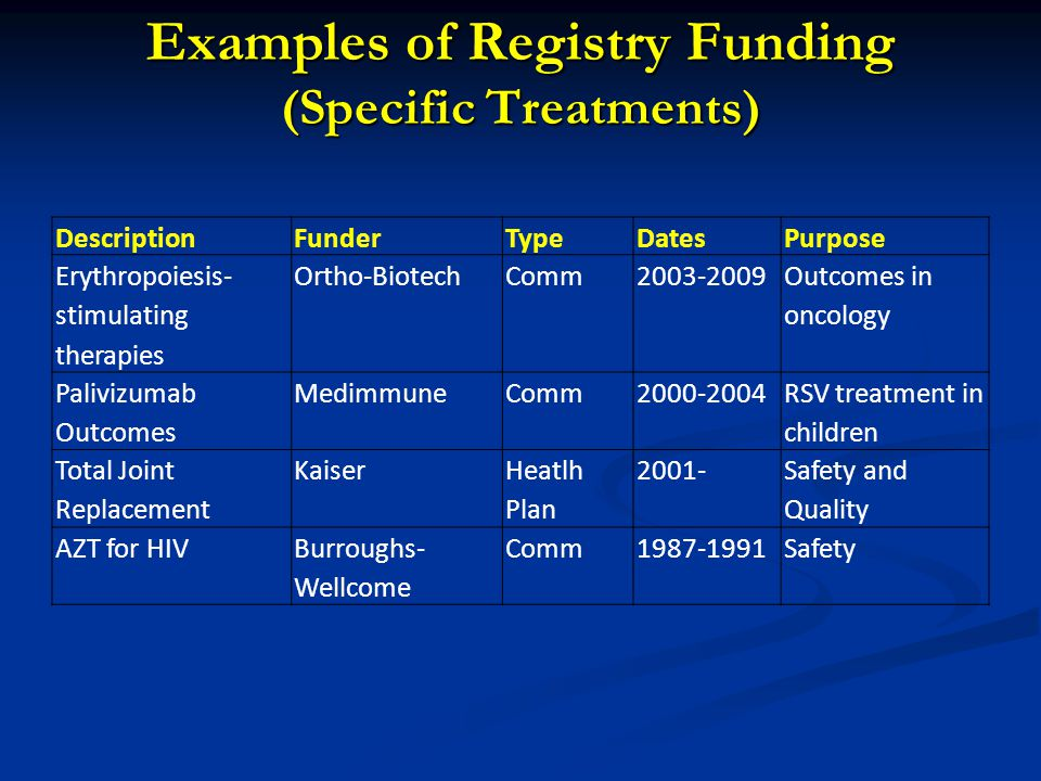 Examples of Registry Funding (Multi-Disease) DescriptionFunderTypeDatesPurpose Maine Health Clinical Improvements Registry MaineHealth and Maine Med.