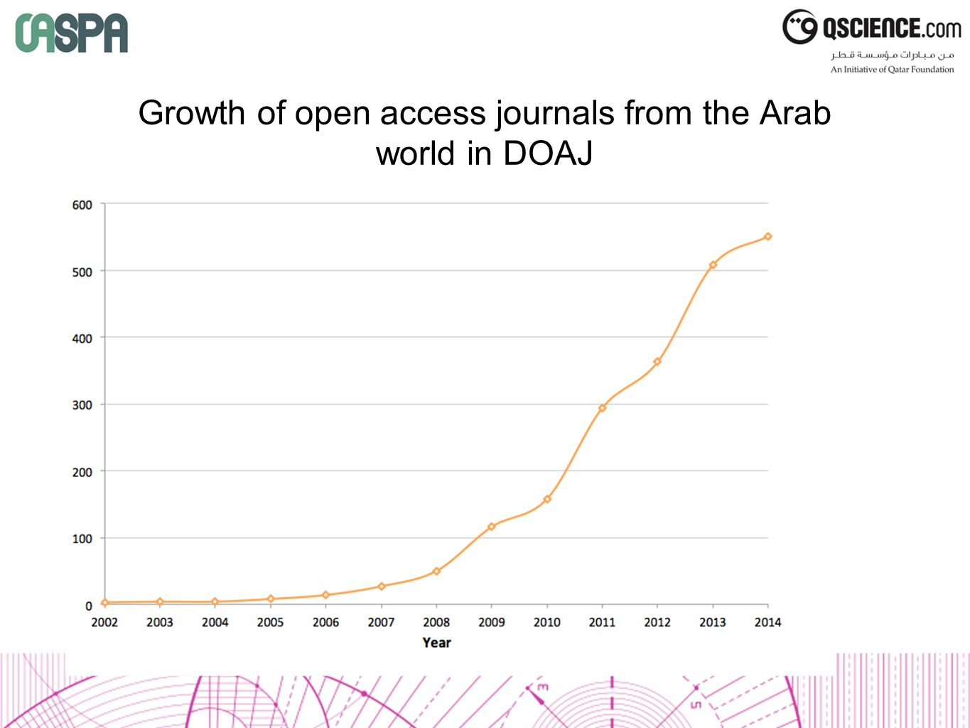 Growth of open access journals from the Arab world in DOAJ