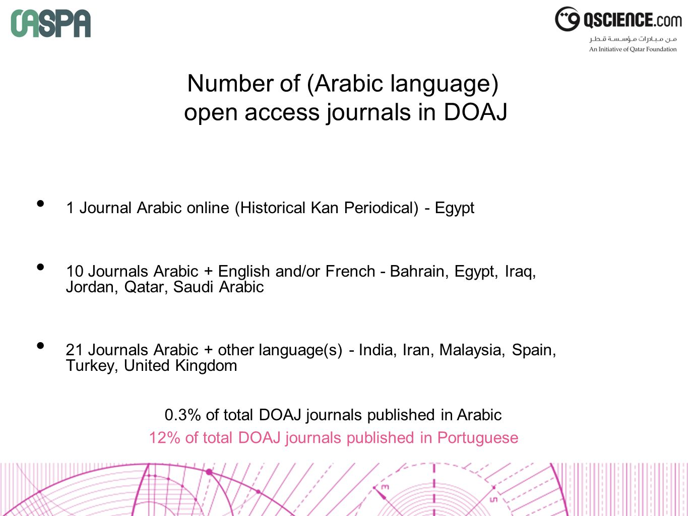 Number of (Arabic language) open access journals in DOAJ 1 Journal Arabic online (Historical Kan Periodical) - Egypt 10 Journals Arabic + English and/or French - Bahrain, Egypt, Iraq, Jordan, Qatar, Saudi Arabic 21 Journals Arabic + other language(s) - India, Iran, Malaysia, Spain, Turkey, United Kingdom 0.3% of total DOAJ journals published in Arabic 12% of total DOAJ journals published in Portuguese
