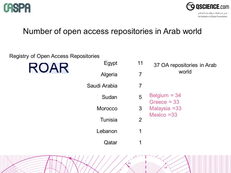 Egypt11 Algeria7 Saudi Arabia7 Sudan5 Morocco3 Tunisia2 Lebanon1 Qatar1 Registry of Open Access Repositories Number of open access repositories in Arab world 37 OA repositories in Arab world Belgium = 34 Greece = 33 Malaysia =33 Mexico =33