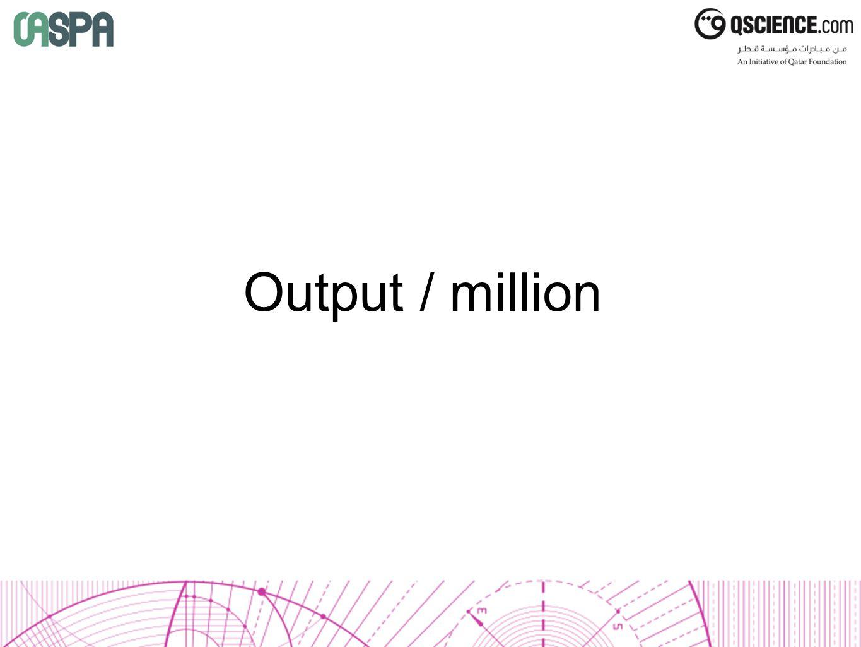 Output / million