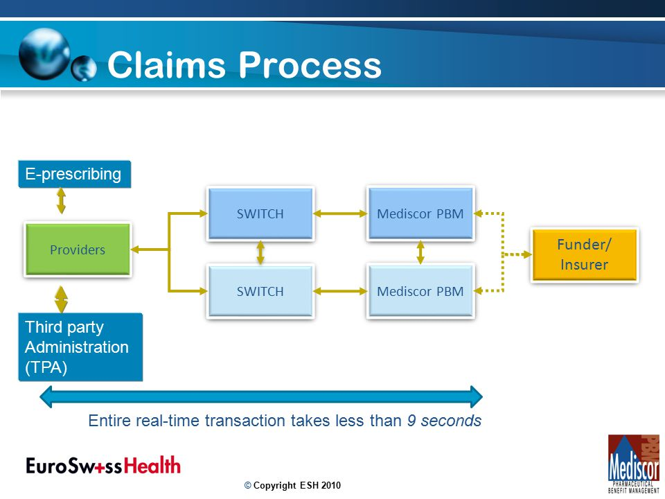12 Claims Process Providers SWITCH Mediscor PBM SWITCH Mediscor PBM Funder/ Insurer Funder/ Insurer Entire real-time transaction takes less than 9 seconds E-prescribing Third party Administration (TPA) © Copyright ESH 2010