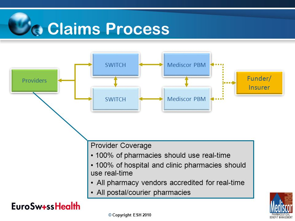13 Claims Process Providers SWITCH Mediscor PBM SWITCH Mediscor PBM Funder/ Insurer Funder/ Insurer Provider Coverage 100% of pharmacies should use re
