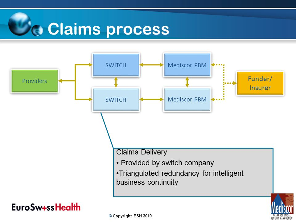 14 Claims process Providers SWITCH Mediscor PBM SWITCH Mediscor PBM Funder/ Insurer Funder/ Insurer Claims Delivery Provided by switch company Triangulated redundancy for intelligent business continuity © Copyright ESH 2010
