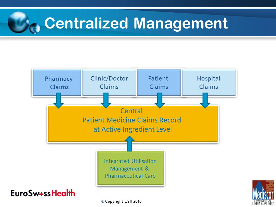 16 Integrated Utilisation Management & Pharmaceutical Care Integrated Utilisation Management & Pharmaceutical Care Pharmacy Claims Pharmacy Claims Patient Claims Patient Claims Clinic/Doctor Claims Clinic/Doctor Claims Hospital Claims Hospital Claims Central Patient Medicine Claims Record at Active Ingredient Level Central Patient Medicine Claims Record at Active Ingredient Level Centralized Management © Copyright ESH 2010