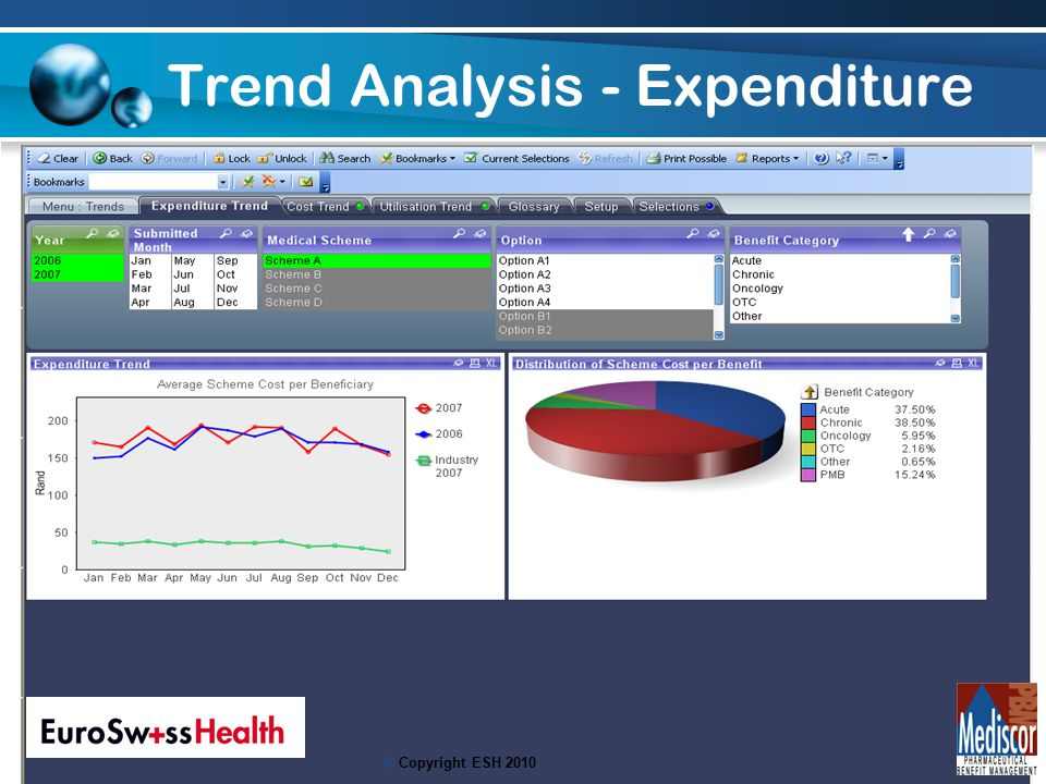 20 Trend Analysis - Expenditure © Copyright ESH 2010