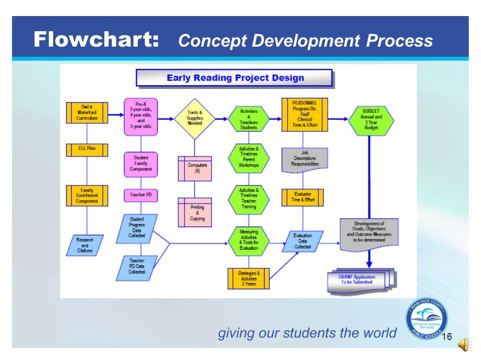15 Planning Tool: Process Chart