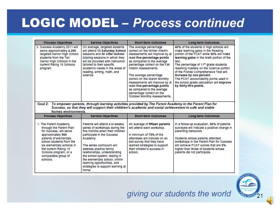 20 LOGIC MODEL – Process