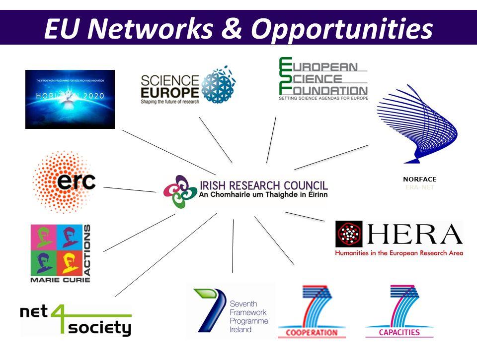 NORFACE ERA-NET EU Networks & Opportunities